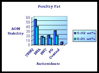 tbhq-poultry-fat