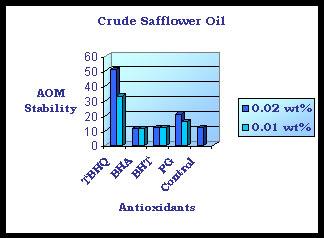 tbhq-saffowler-oil