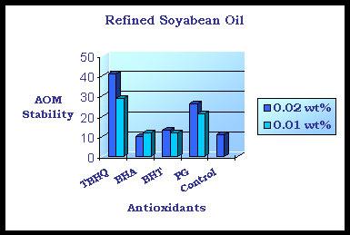 tbhq-soyabean-oil